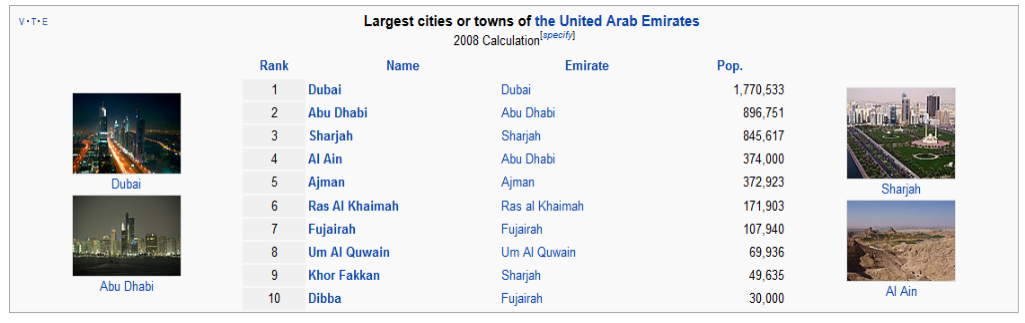 Largest Cities & Towns Of The UAE